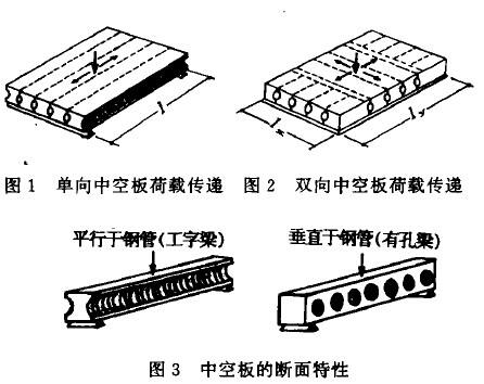 中空板结构