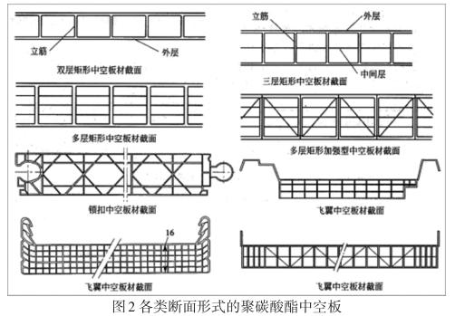 中空板结构特点